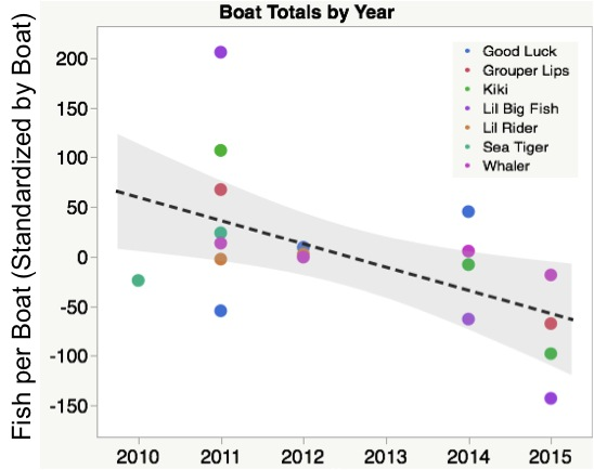 Figure 3. This plot shows the trend in number of lion fish per boat sine 2010. Note that the vertical axis seems a little funny. Don;t worry about it, just examine the overall trend over time.